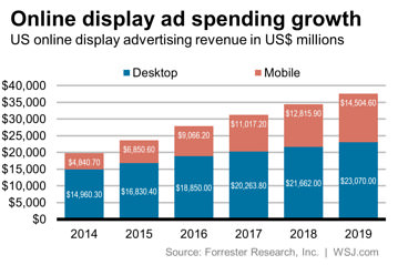 объявления forrester-research-on-ad-spend-growth